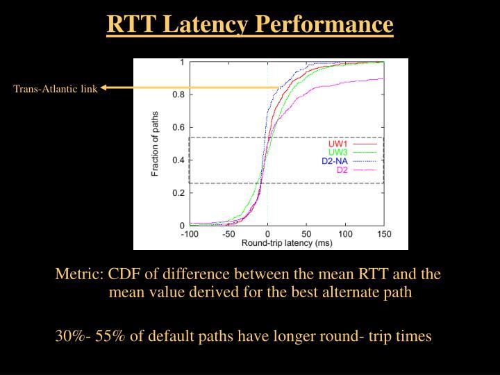 RTT Latency Performance