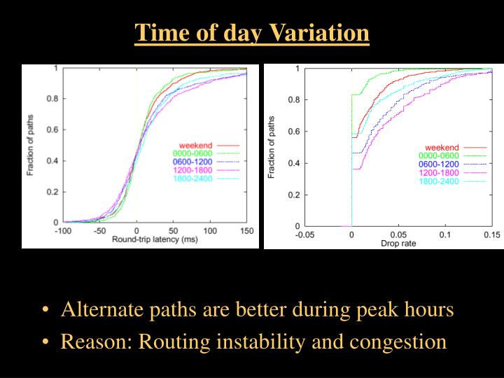 Time of day Variation