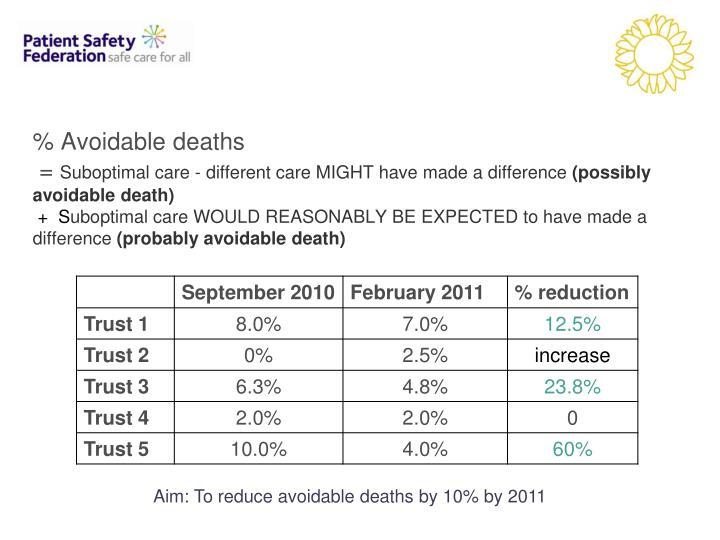% Avoidable deaths