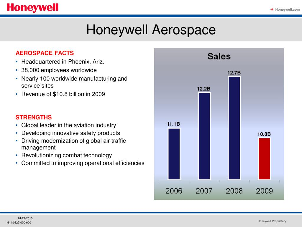 PPT - Aerospace Overview PowerPoint Presentation - ID:5437786