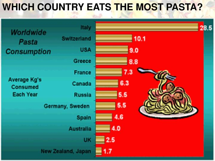WHICH COUNTRY EATS THE MOST PASTA?
