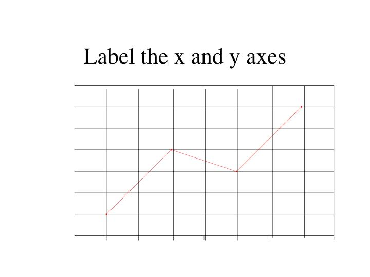 Label the x and y axes