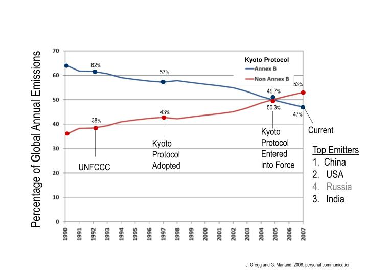 Regional Shift in Emissions Share
