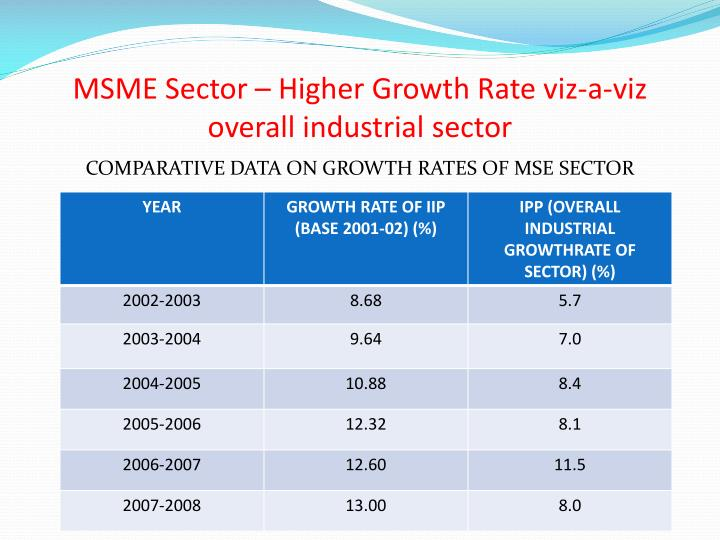 MSME Sector – Higher Growth Rate viz-a-viz overall industrial sector