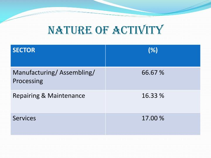 NATURE OF ACTIVITY