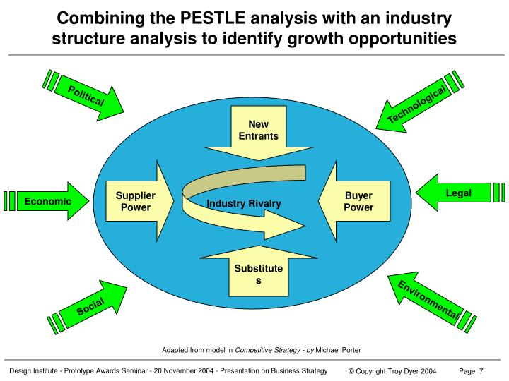 porters analysis of power industry The porter five forces were developed by porter and they analyze internal and external factors which affect the fight of a merchandise or industry they include the menace of replacements, menace of new entry, dickering power of clients and providers every bit good as strength of competition in the industry ( porter, 2008: 3-7 ).