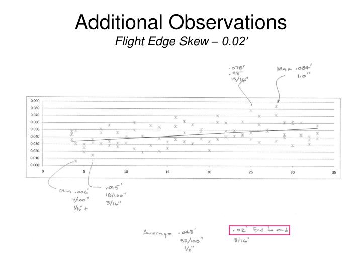 Additional Observations