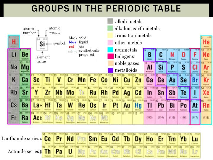 Groups in the Periodic Table