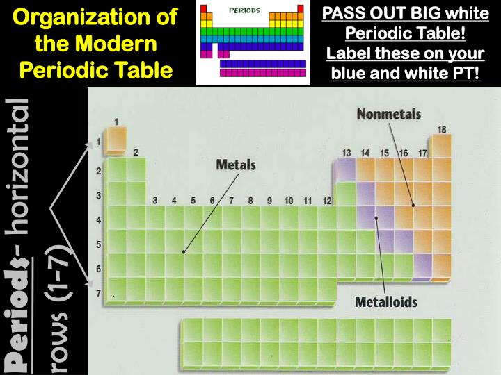 Organization of the Modern Periodic Table