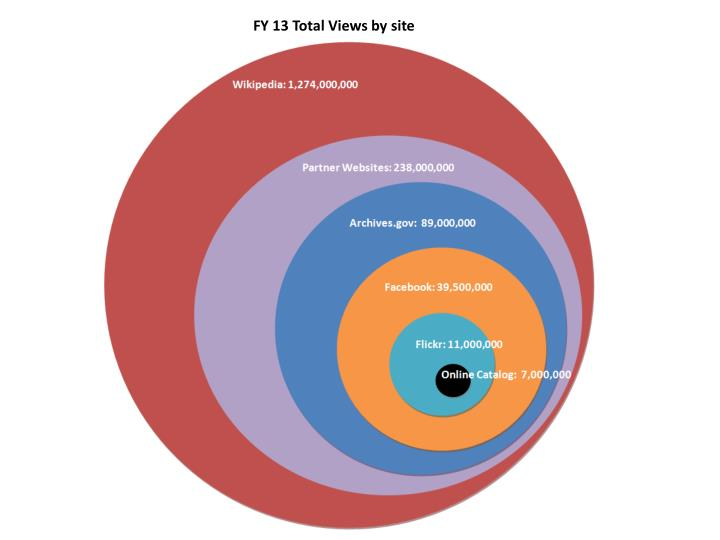 FY 13 Total Views by site