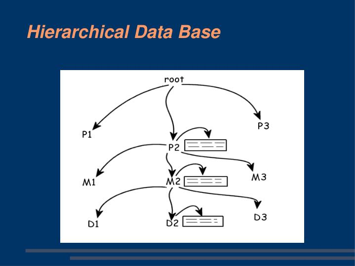 Hierarchical Data Base