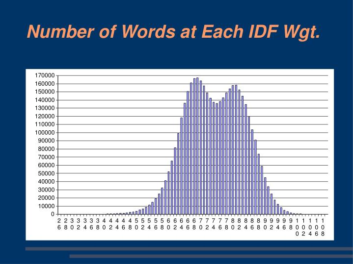 Number of Words at Each IDF Wgt.