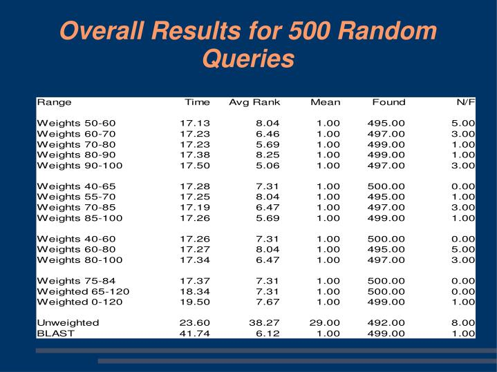 Overall Results for 500 Random Queries