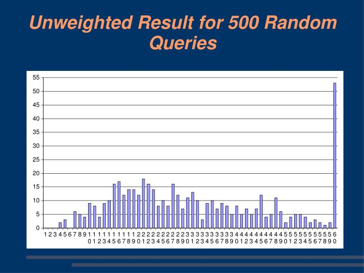 Unweighted Result for 500 Random Queries