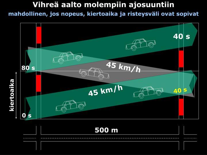 Vihre aalto molempiin ajosuuntiin mahdollinen jos nopeus kiertoaika ja risteysv li ovat sopivat