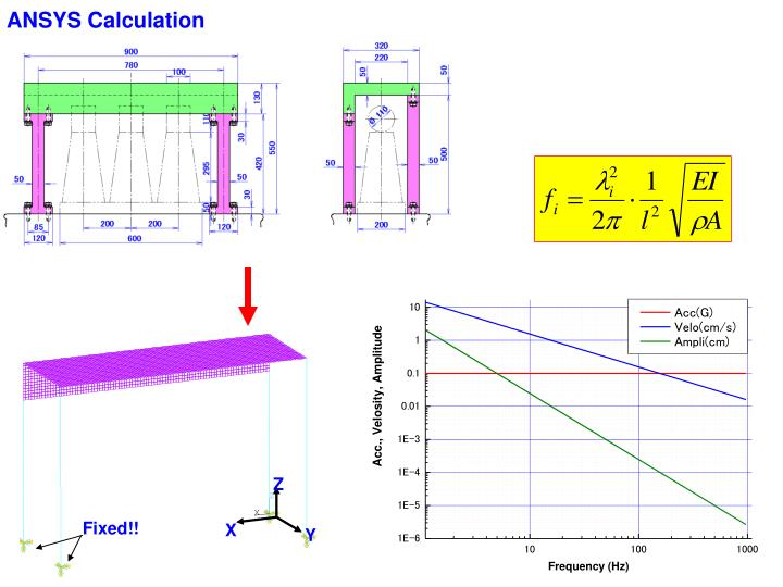 ANSYS Calculation