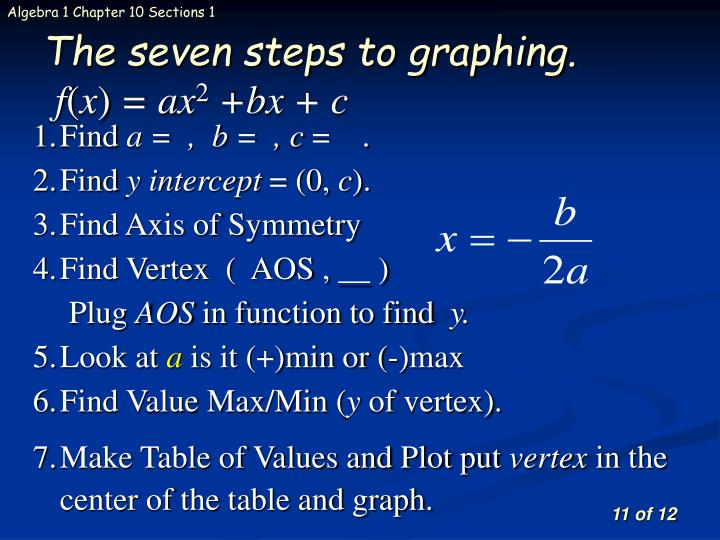 The seven steps to graphing.