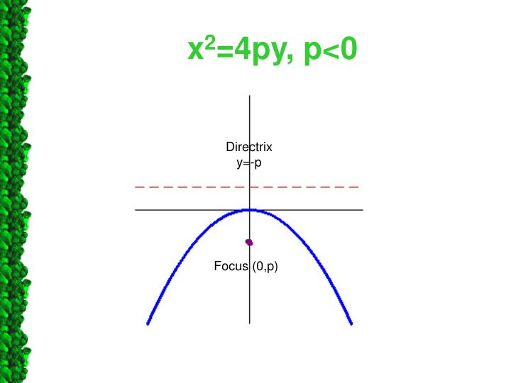 Ppt 102 Parabolas Powerpoint Presentation Id5439827
