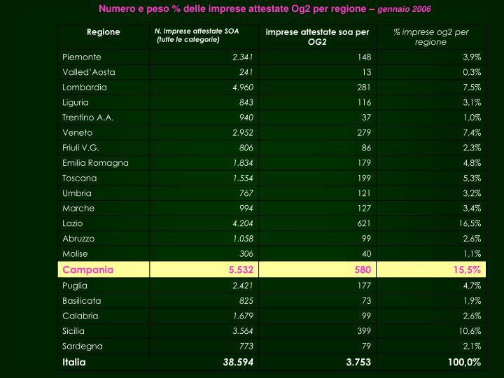 Numero e peso % delle imprese attestate Og2 per regione –