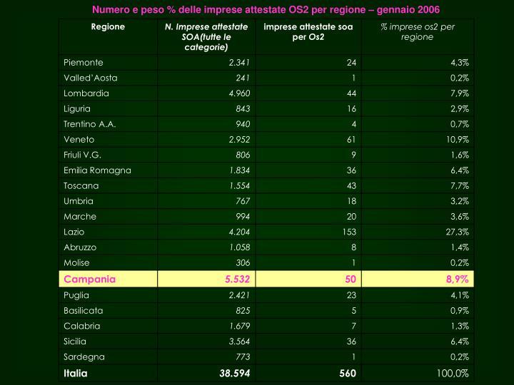 Numero e peso % delle imprese attestate OS2 per regione – gennaio 2006