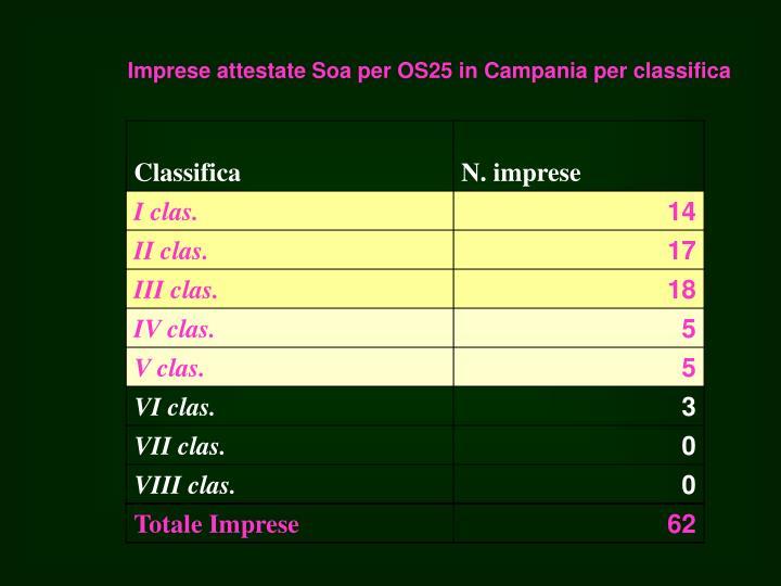 Imprese attestate Soa per OS25 in Campania per classifica