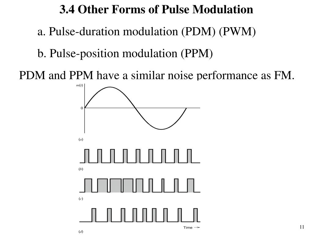 PPT - Chapter 3 Pulse Modulation 3 1 Introduction PowerPoint