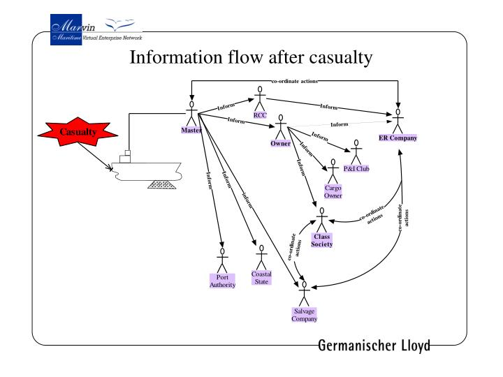Information flow after casualty