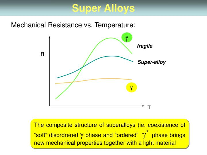 Super Alloys