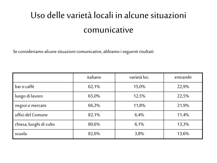 Uso delle variet locali in alcune situazioni comunicative