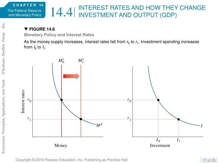 INTEREST RATES AND HOW THEY CHANGE INVESTMENT AND OUTPUT (GDP)