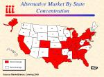 alternative market by state concentration