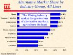 alternative market share by industry group all lines
