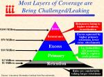 most layers of coverage are being challenged leaking