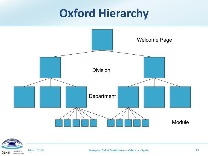 Oxford Hierarchy