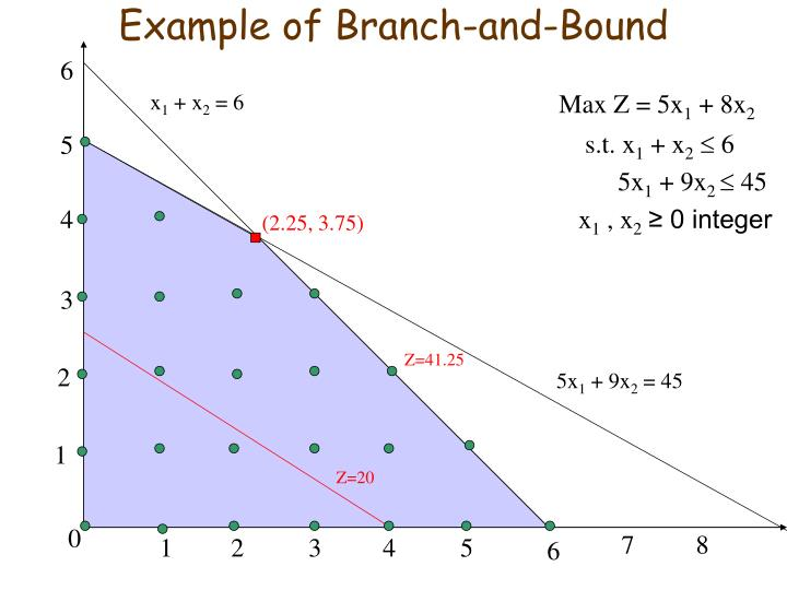 example of branch and bound n.