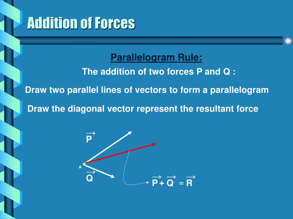 Of A Rigid Body Freebody Diagram Polygon Method Of Vector Addition