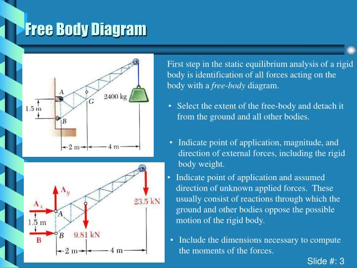 First step in the static equilibrium analysis of a rigid body is identification of all forces acting on the body with a