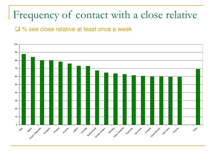 Frequency of contact with a close relative
