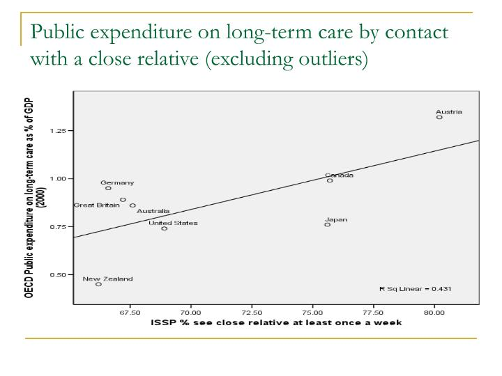 Public expenditure on long-term care by contact with a close relative (excluding outliers)