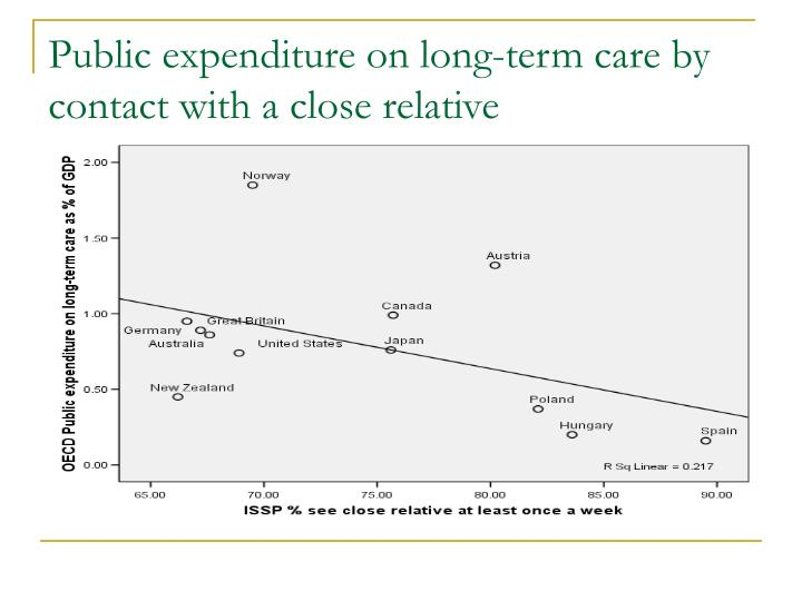 Public expenditure on long-term care by contact with a close relative
