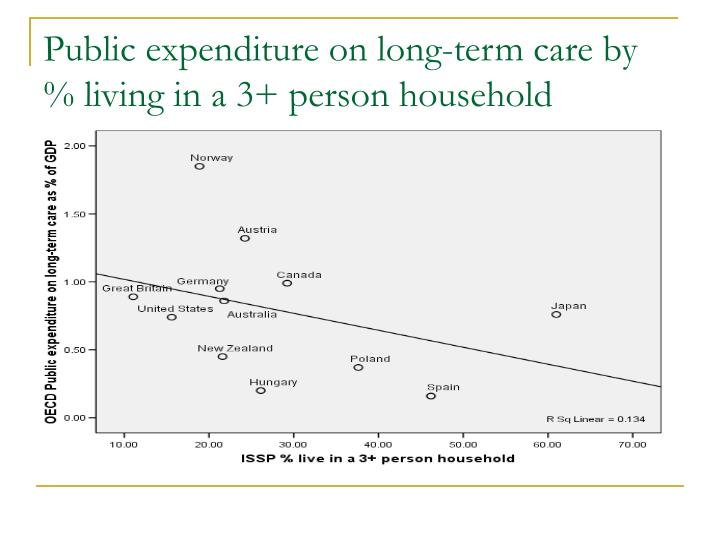 Public expenditure on long-term care by % living in a 3+ person household