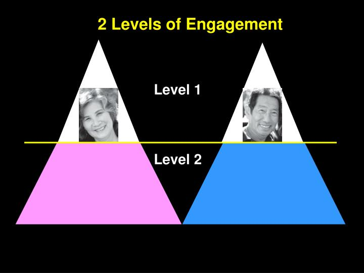 """Internal experience is """"shared"""" at Level 2"""