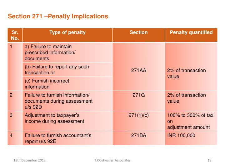 Section 271 –Penalty Implications