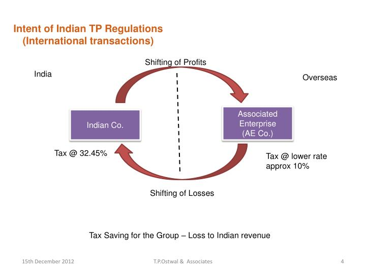 Intent of Indian TP Regulations
