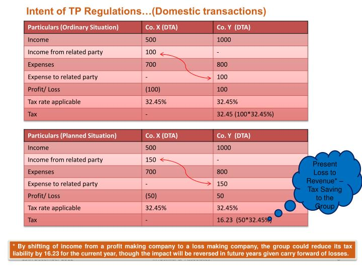 Intent of TP Regulations…(Domestic transactions)