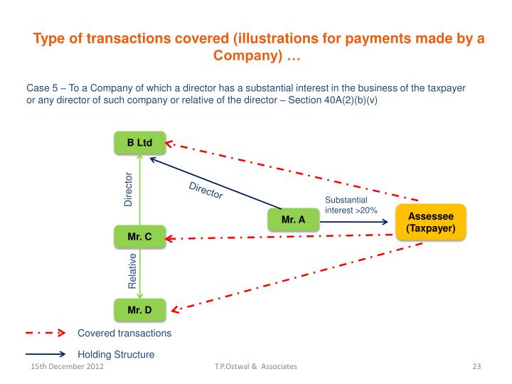 Type of transactions covered (illustrations for payments made by a Company) …
