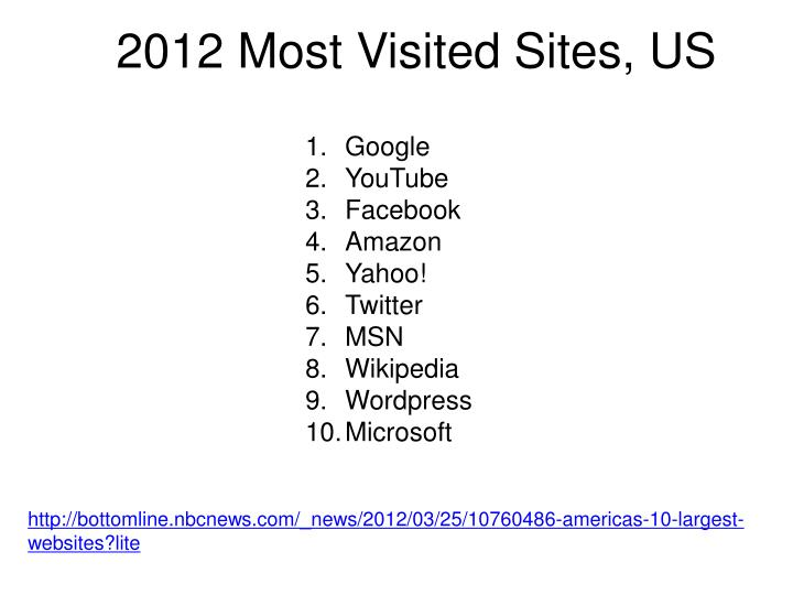 2012 Most Visited Sites, US