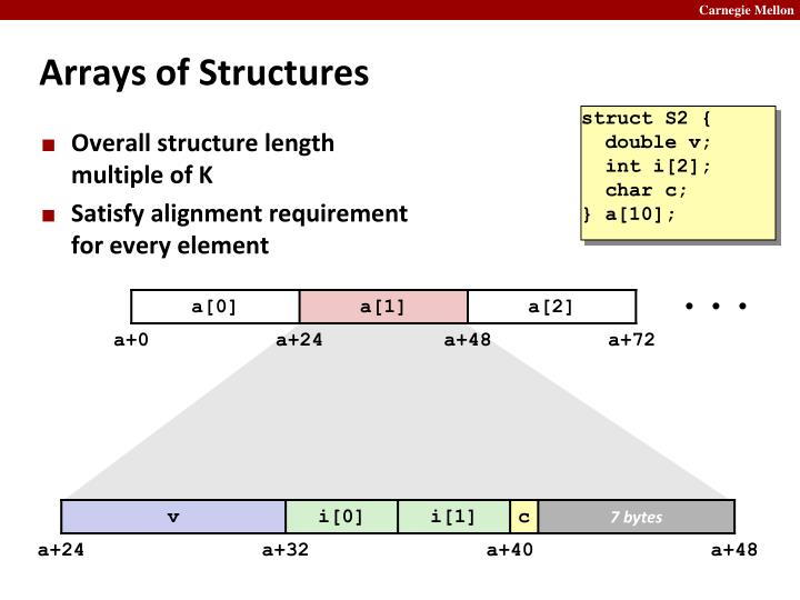 Arrays of Structures