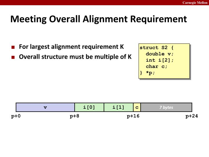 Meeting Overall Alignment Requirement