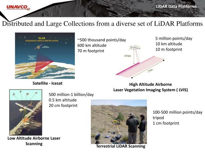 Lidar data platforms